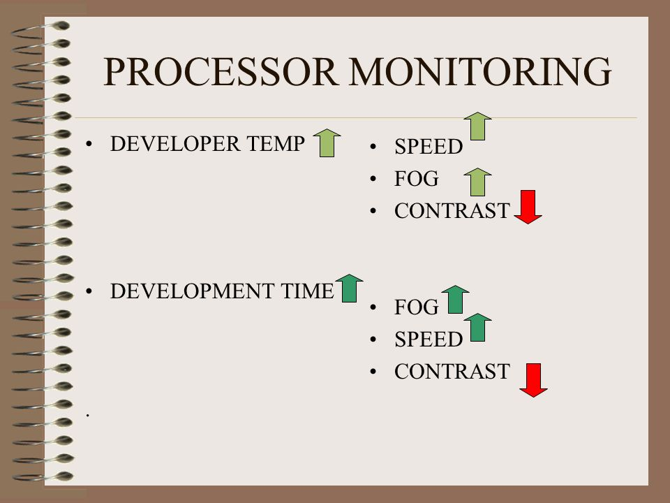 PROCESSOR MONITORING DEVELOPER TEMP DEVELOPMENT TIME . SPEED FOG