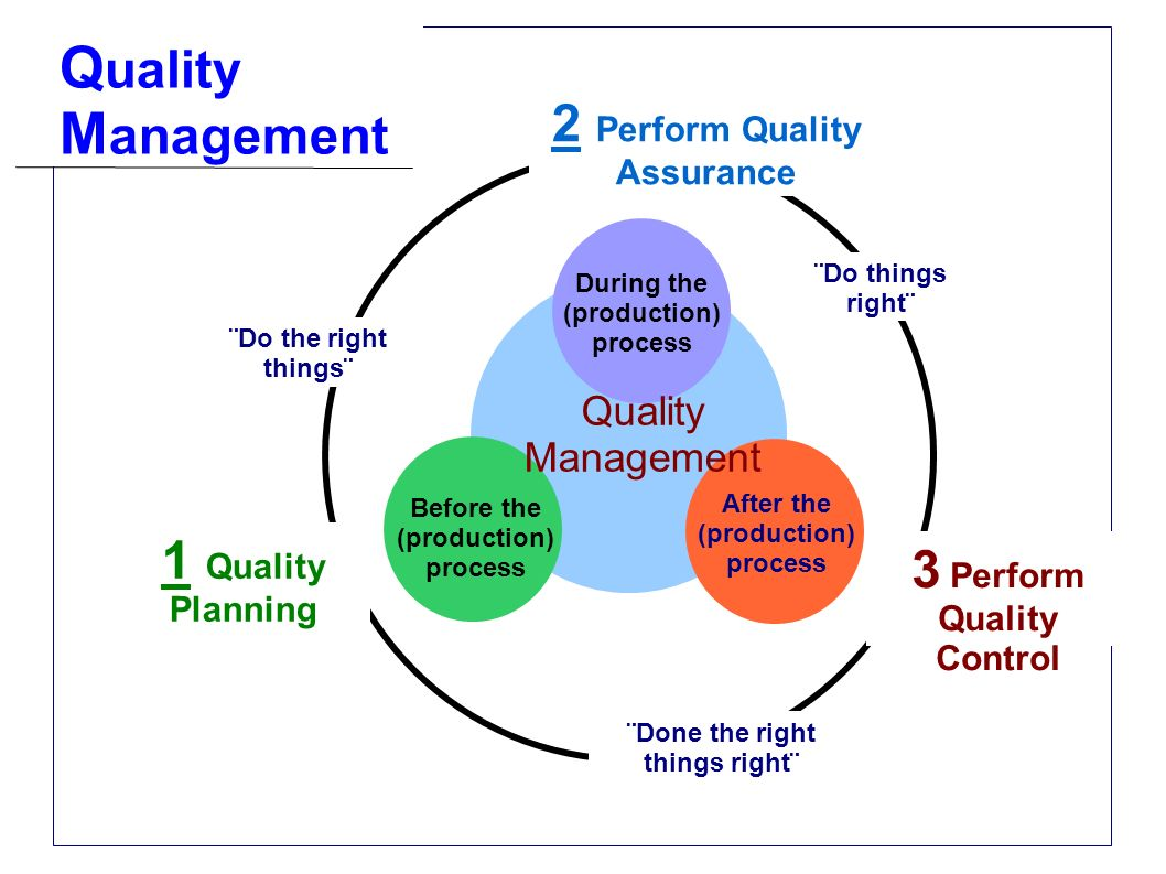 Quality Management 2 Perform Quality Assurance 1 Quality Planning