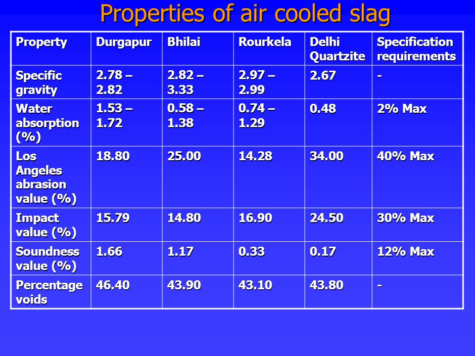 Properties of air cooled slag