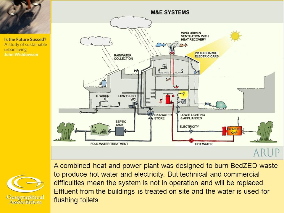 A combined heat and power plant was designed to burn BedZED waste to produce hot water and electricity.