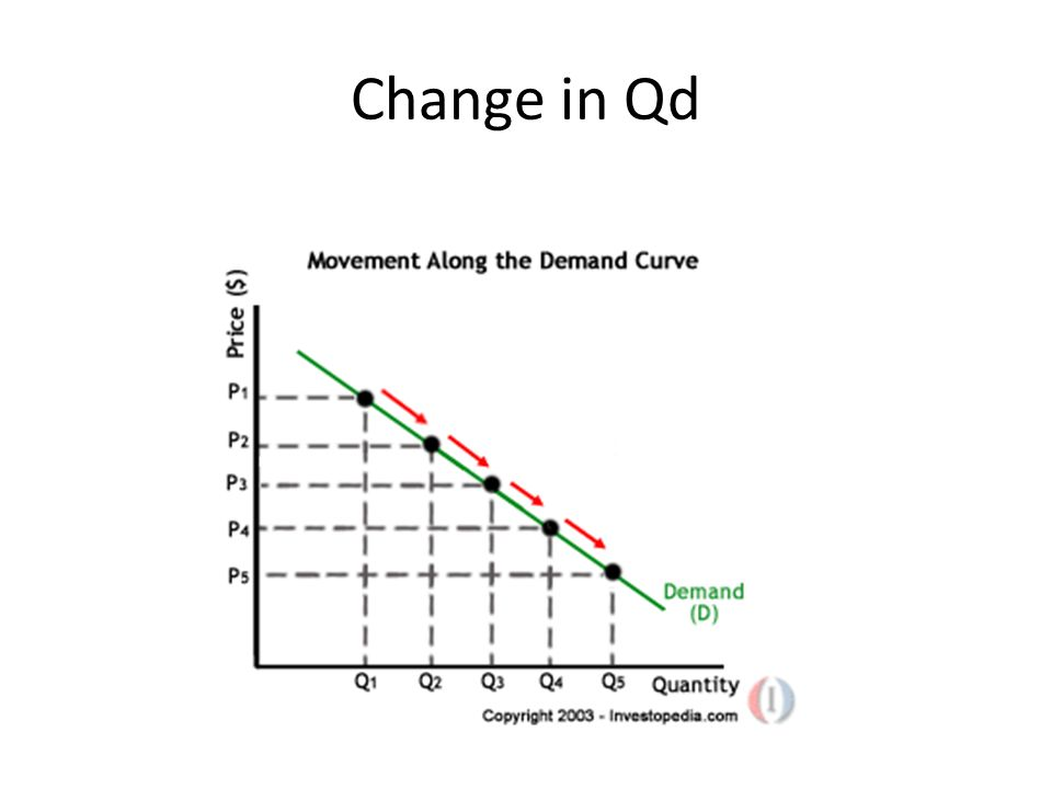Change in Qd.