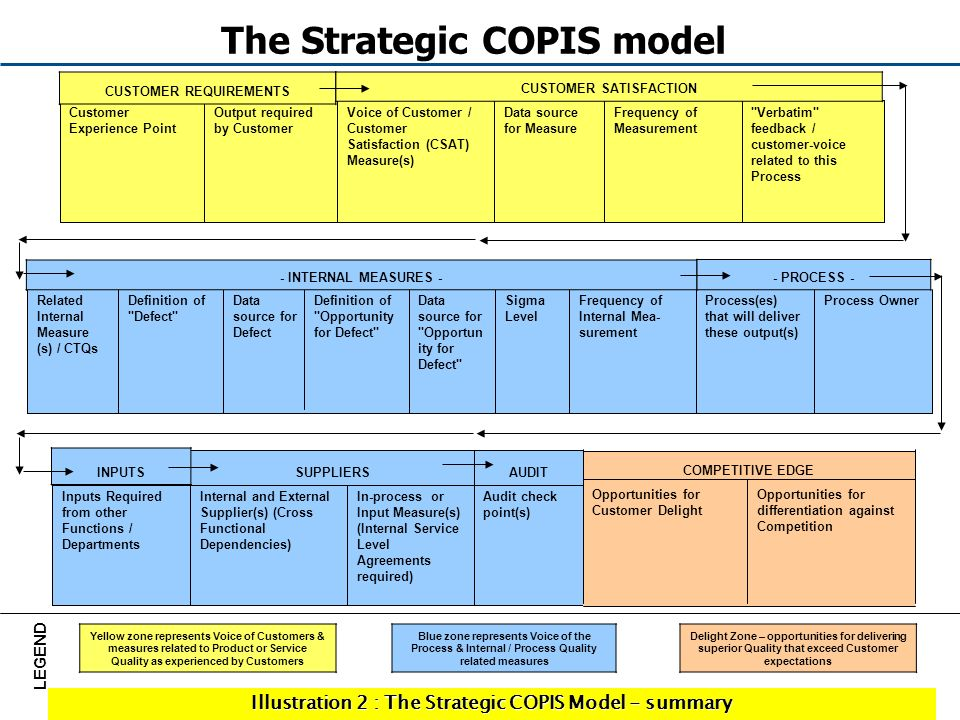 The Strategic COPIS model