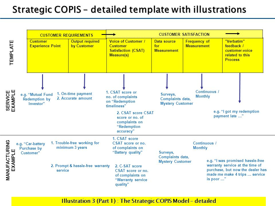 Strategic COPIS – detailed template with illustrations
