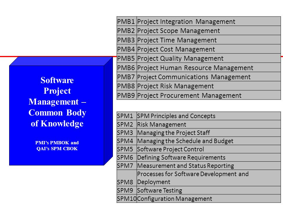 Software Project Management – Common Body of Knowledge