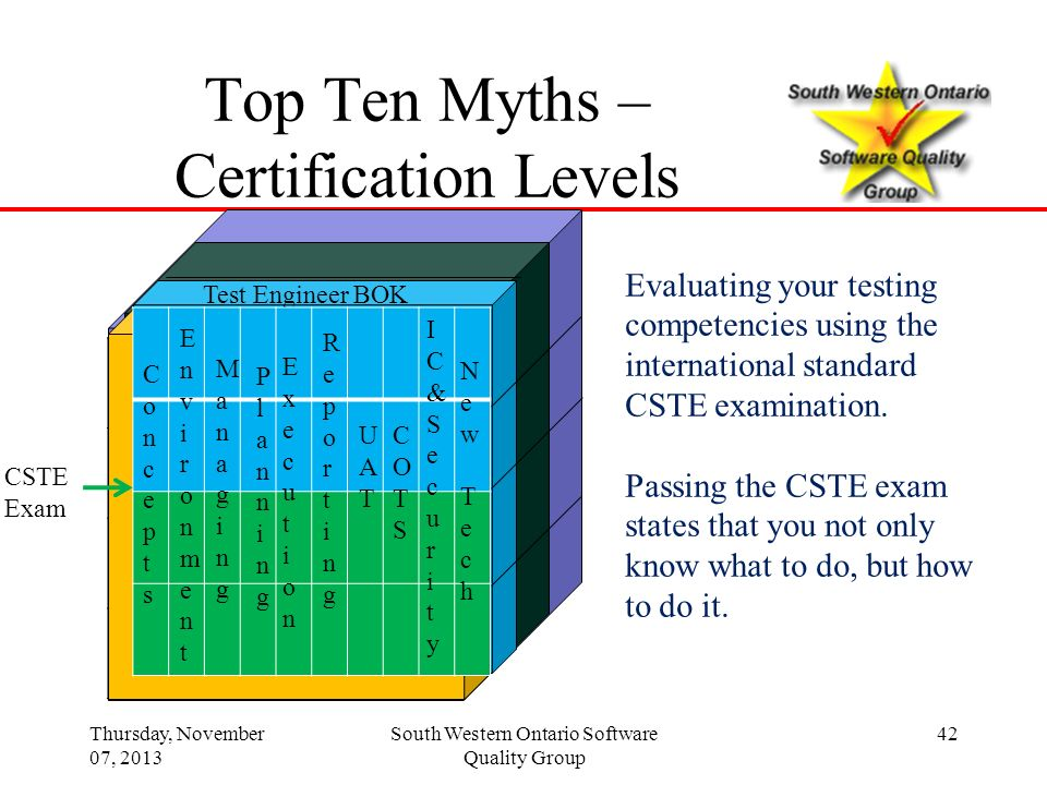 Top Ten Myths – Certification Levels