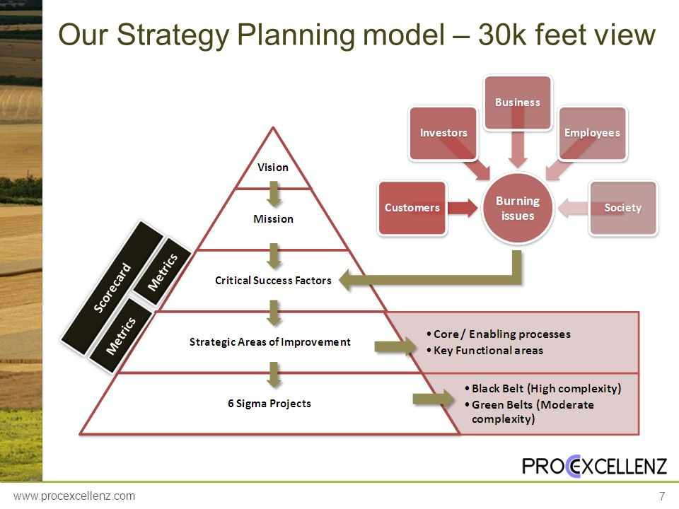 Our Strategy Planning model – 30k feet view