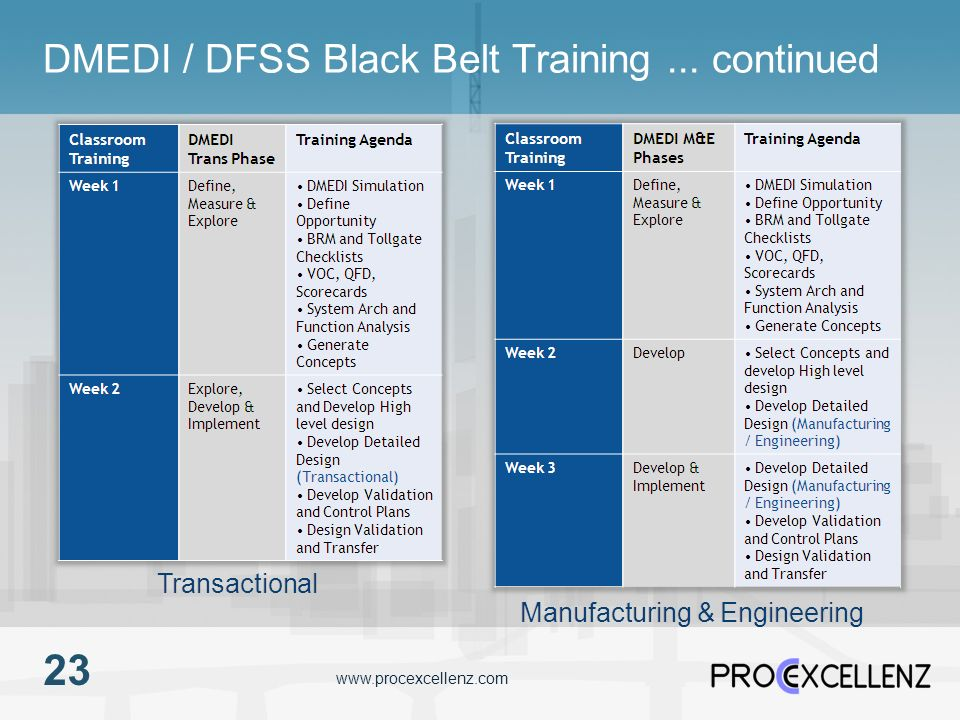 DMEDI / DFSS Black Belt Training ... continued