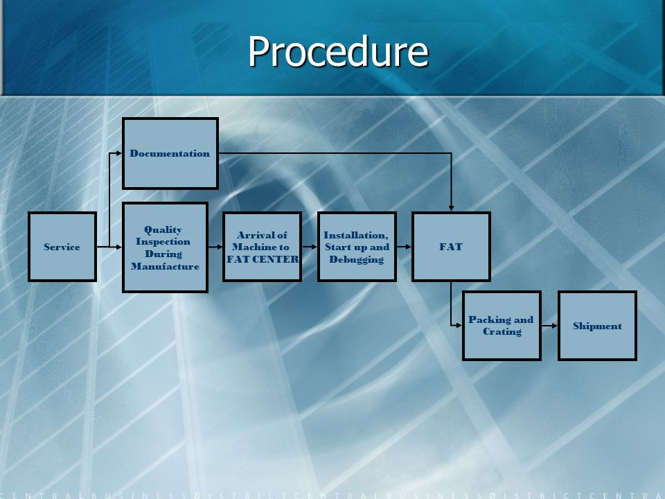 Procedure Service Quality Inspection During Manufacture Documentation