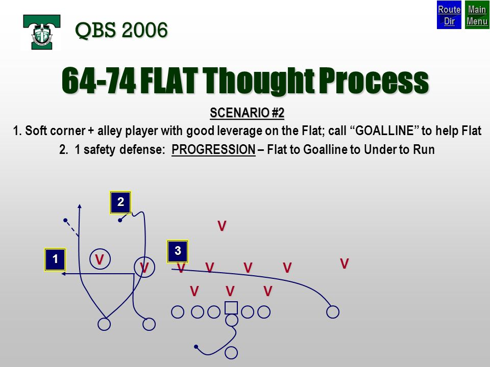 2. 1 safety defense: PROGRESSION – Flat to Goalline to Under to Run