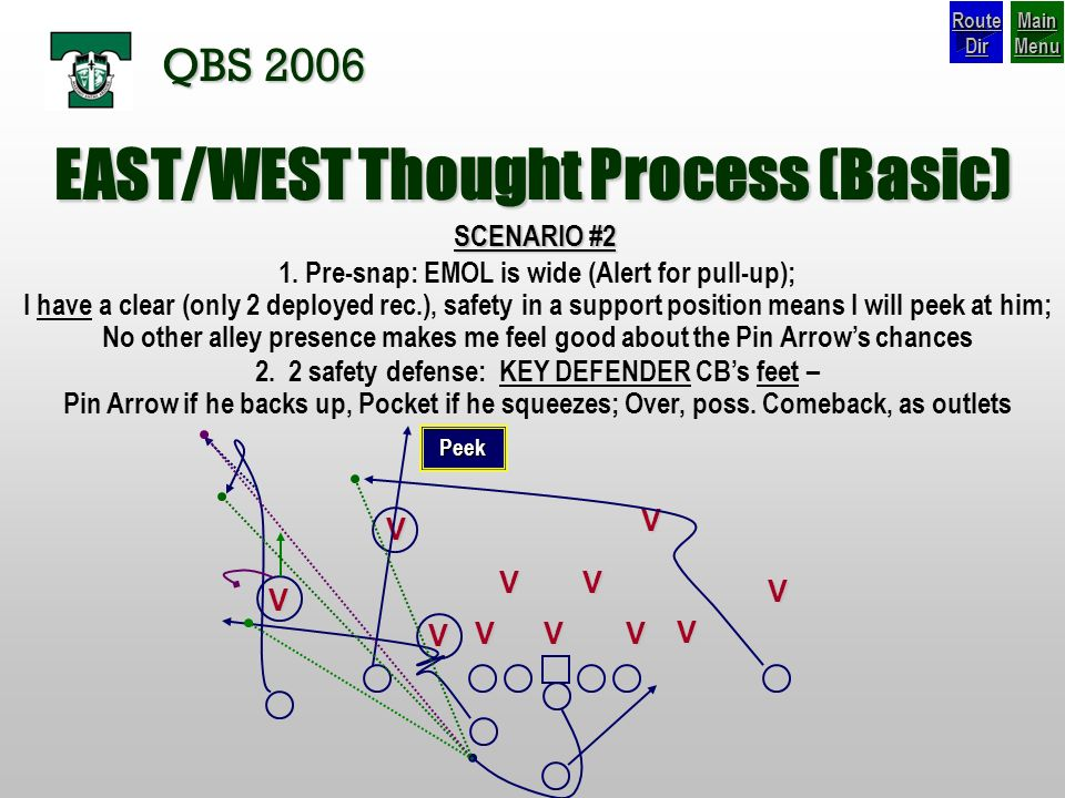 EAST/WEST Thought Process (Basic)