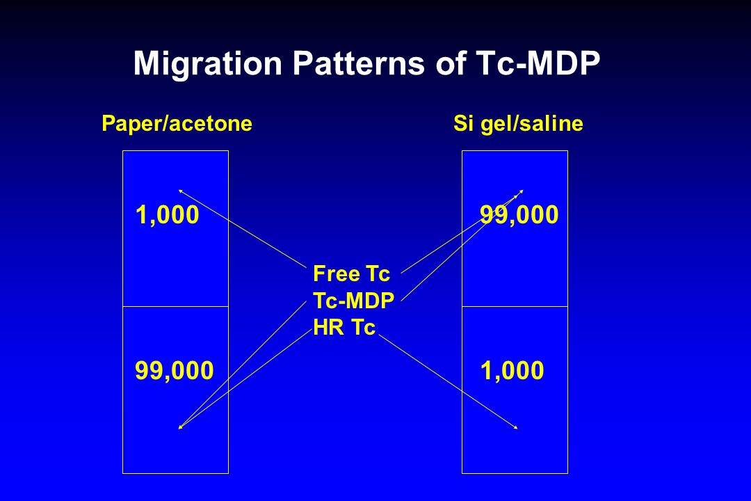 Migration Patterns of Tc-MDP