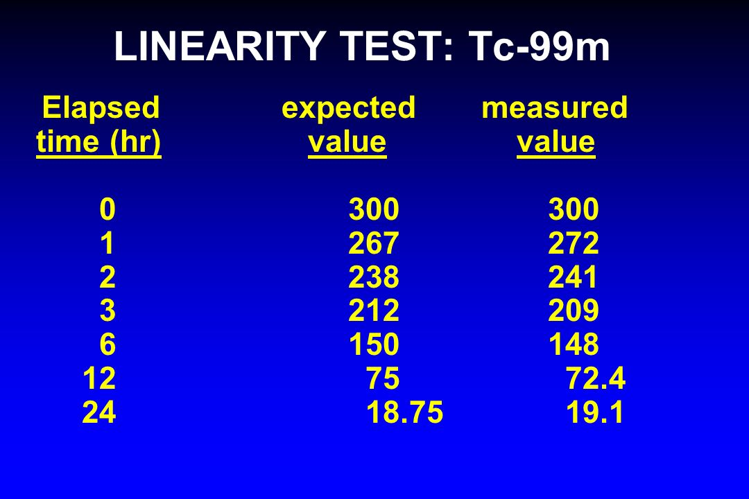 LINEARITY TEST: Tc-99m Elapsed expected measured time (hr) value value