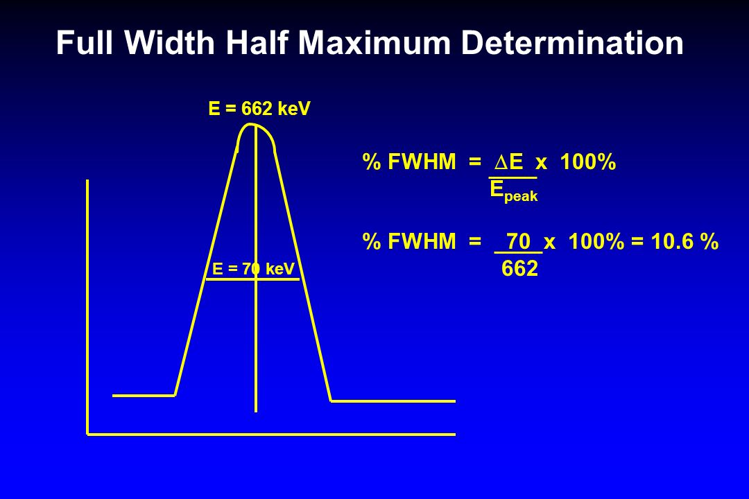 Full Width Half Maximum Determination