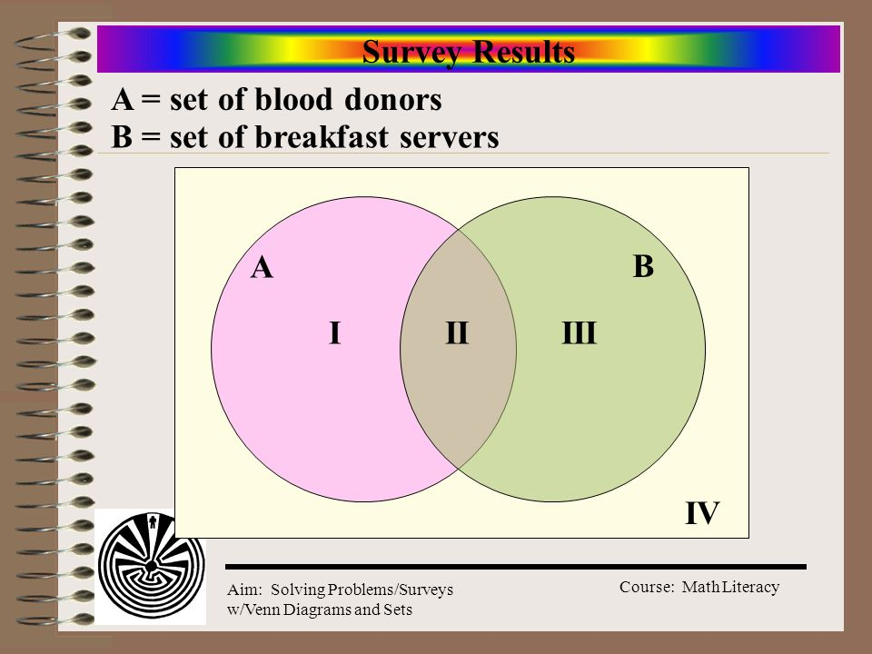 Survey Results A = set of blood donors B = set of breakfast servers A B I II III IV