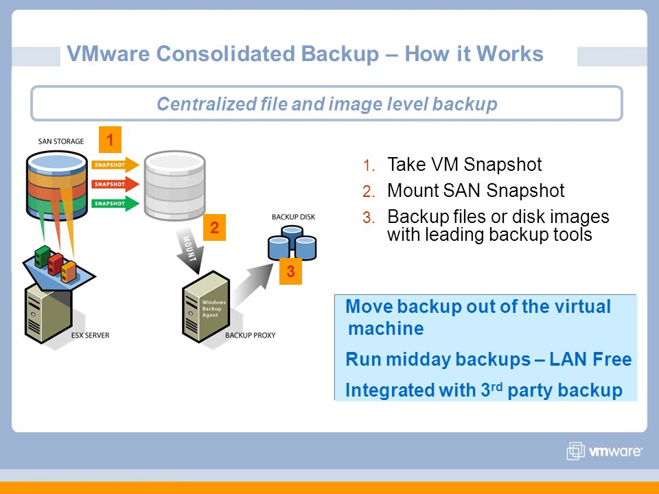 VMware Consolidated Backup – How it Works