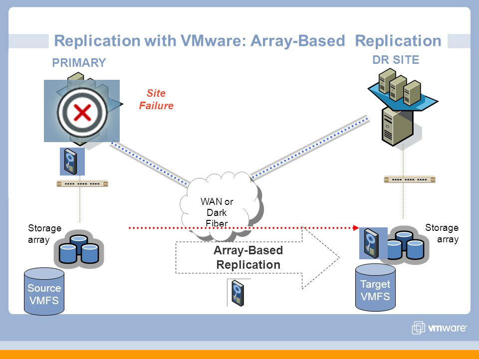 Replication with VMware: Array-Based Replication