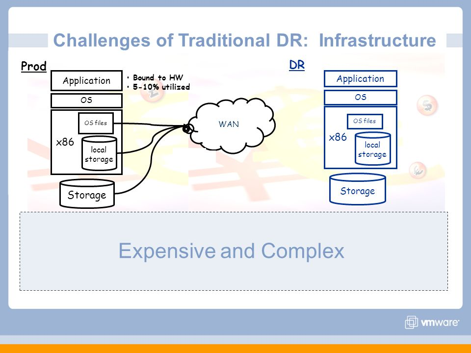 Expensive and Complex Challenges of Traditional DR: Infrastructure