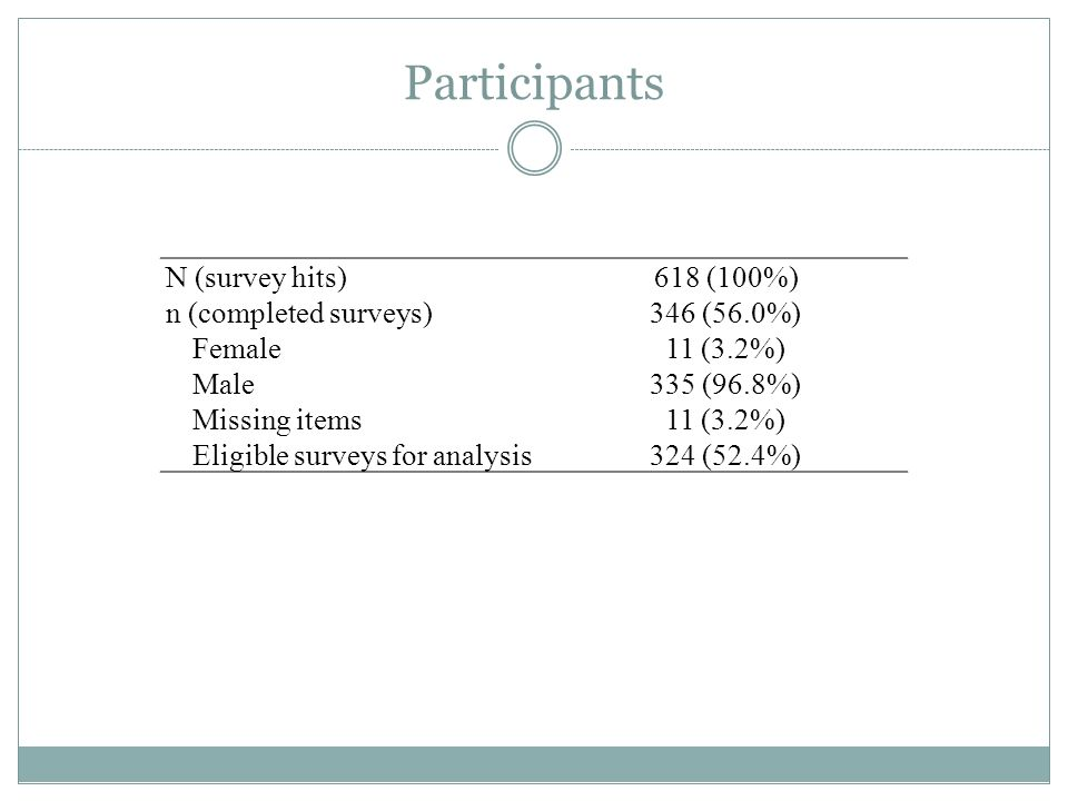 Participants N (survey hits) 618 (100%) n (completed surveys)