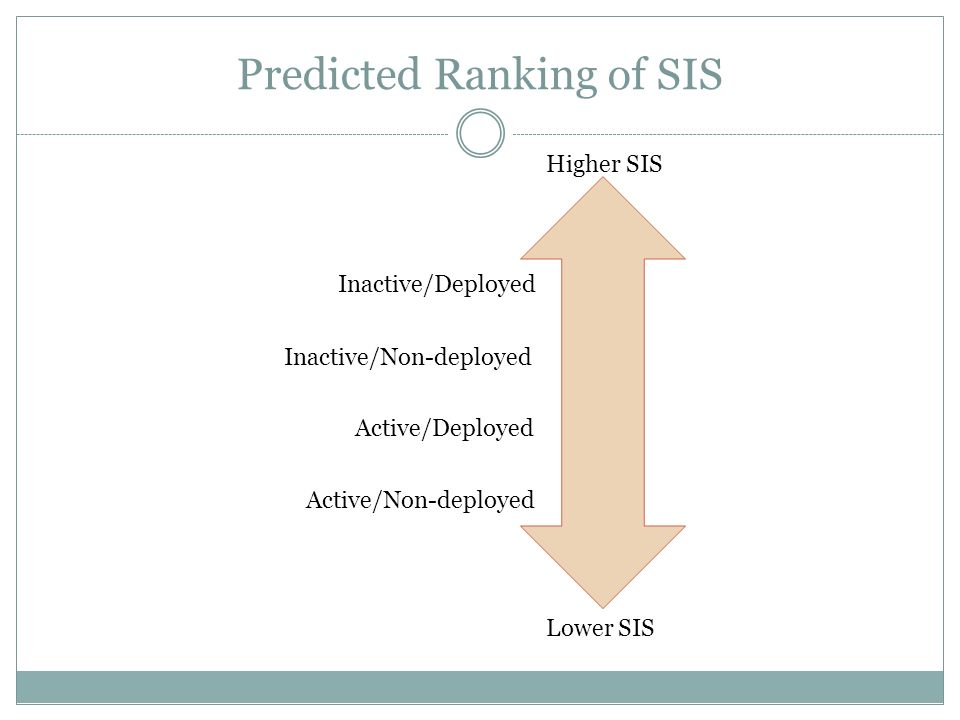Predicted Ranking of SIS