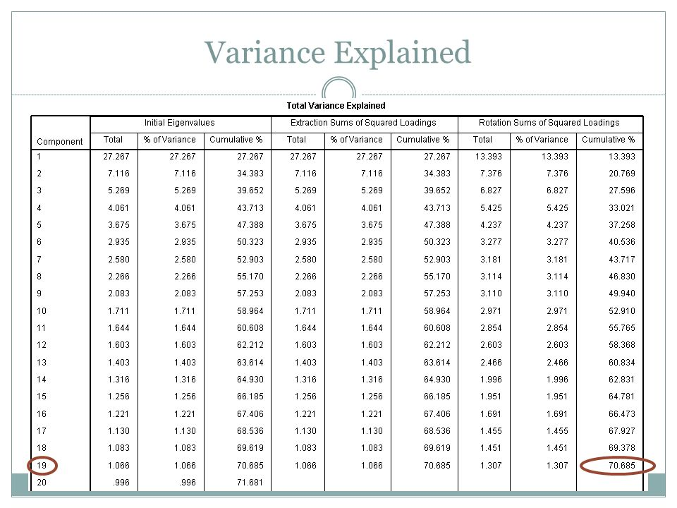Variance Explained Principle components analysis was used