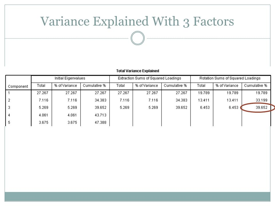 Variance Explained With 3 Factors