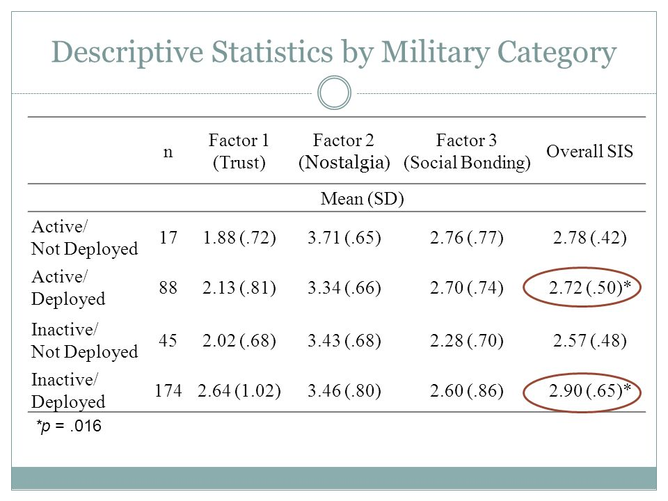 Descriptive Statistics by Military Category