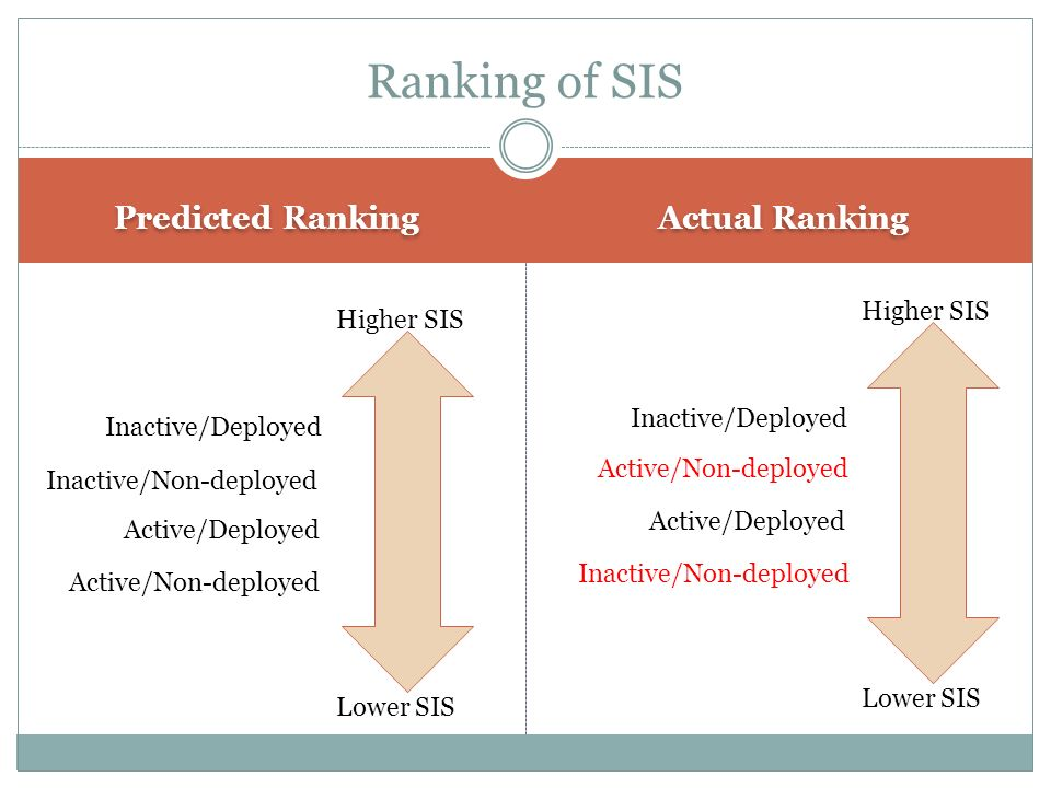 Ranking of SIS Predicted Ranking Actual Ranking Higher SIS Higher SIS