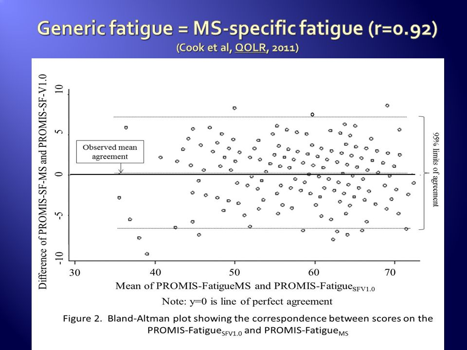 Generic fatigue = MS-specific fatigue (r=0