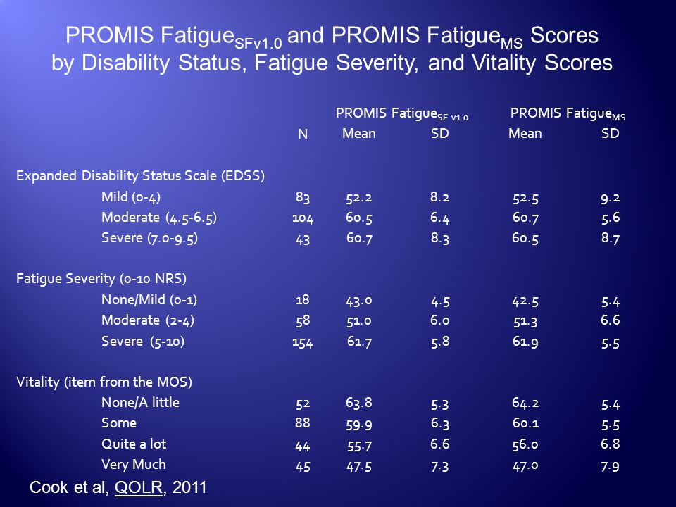 PROMIS FatigueSFv1.0 and PROMIS FatigueMS Scores
