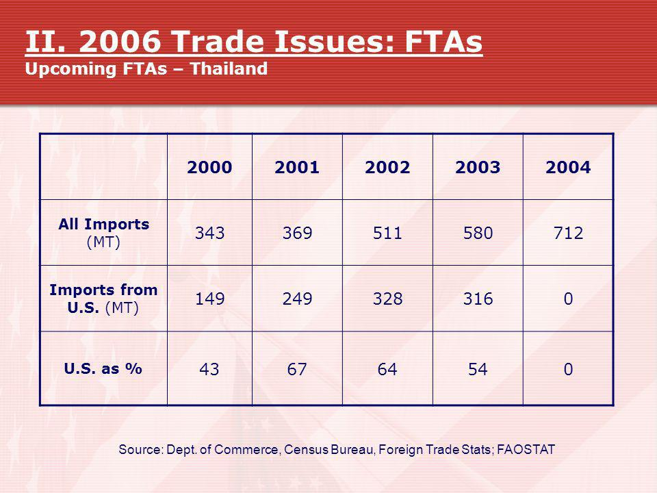 II. 2006 Trade Issues: FTAs Upcoming FTAs – Thailand