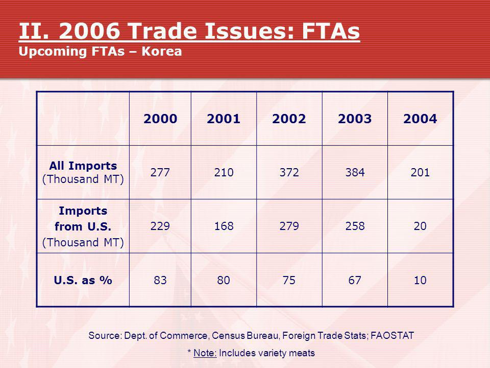 II. 2006 Trade Issues: FTAs Upcoming FTAs – Korea
