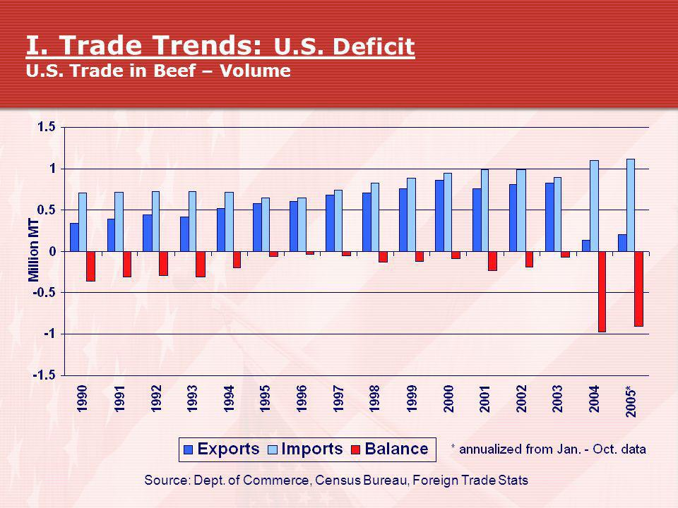 I. Trade Trends: U.S. Deficit U.S. Trade in Beef – Volume
