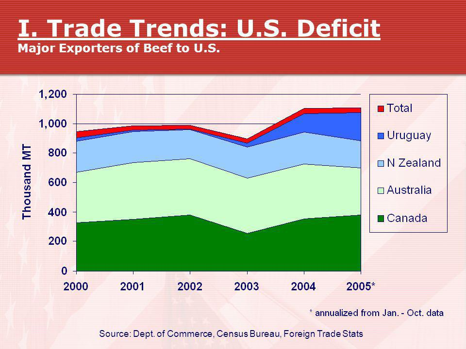 I. Trade Trends: U.S. Deficit Major Exporters of Beef to U.S.