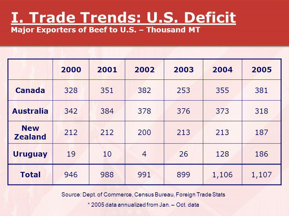 I. Trade Trends: U. S. Deficit Major Exporters of Beef to U. S