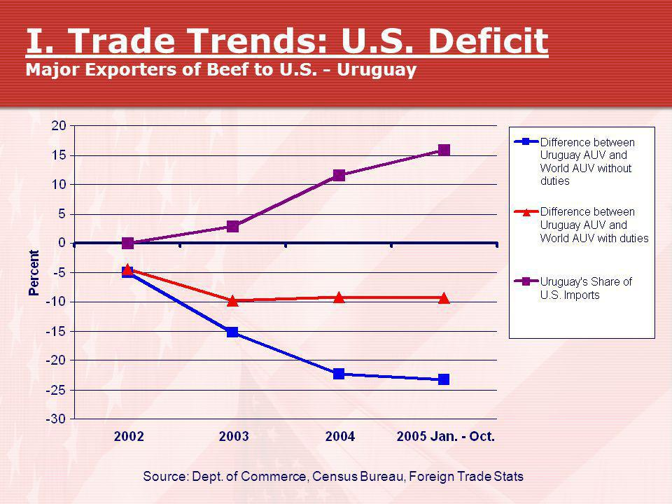 Source: Dept. of Commerce, Census Bureau, Foreign Trade Stats