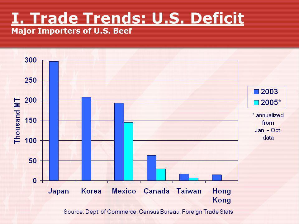 I. Trade Trends: U.S. Deficit Major Importers of U.S. Beef