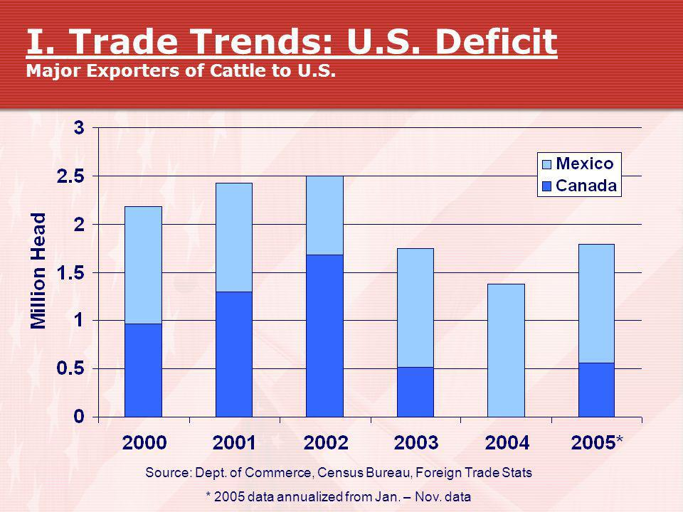 I. Trade Trends: U.S. Deficit Major Exporters of Cattle to U.S.