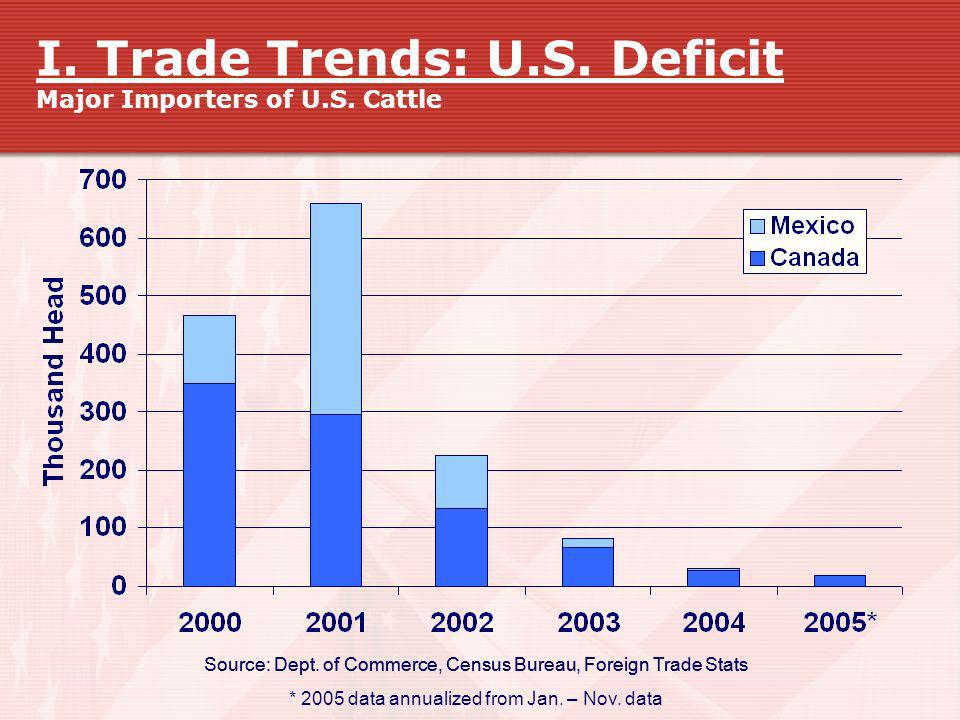 I. Trade Trends: U.S. Deficit Major Importers of U.S. Cattle