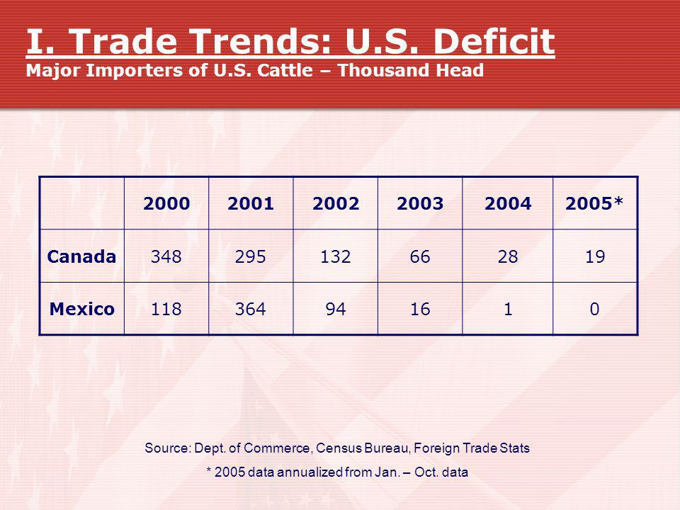 I. Trade Trends: U. S. Deficit Major Importers of U. S