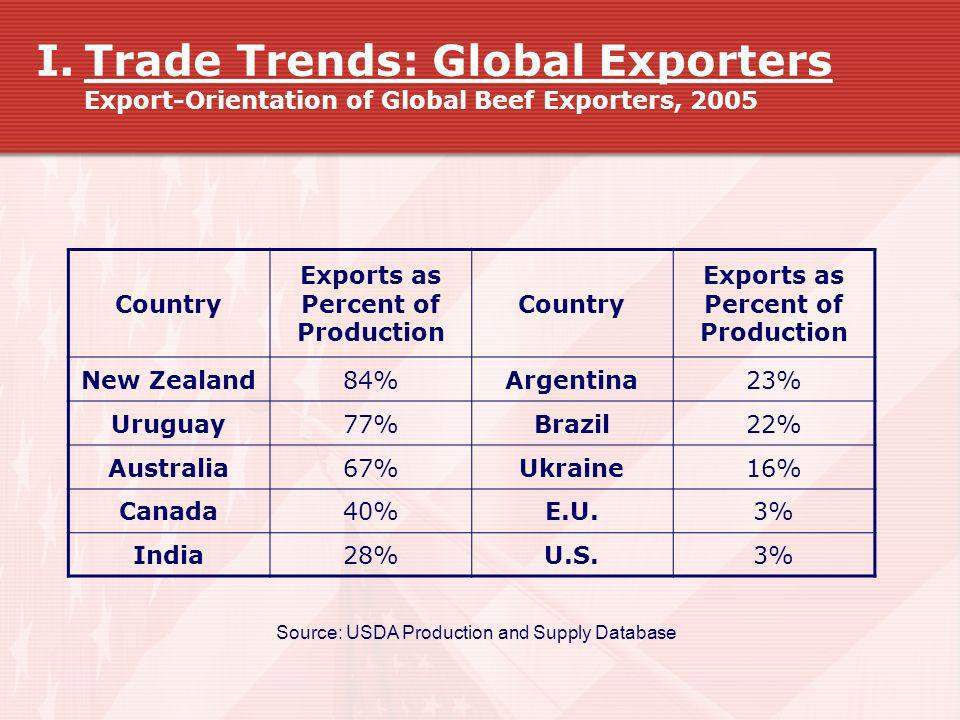 Exports as Percent of Production