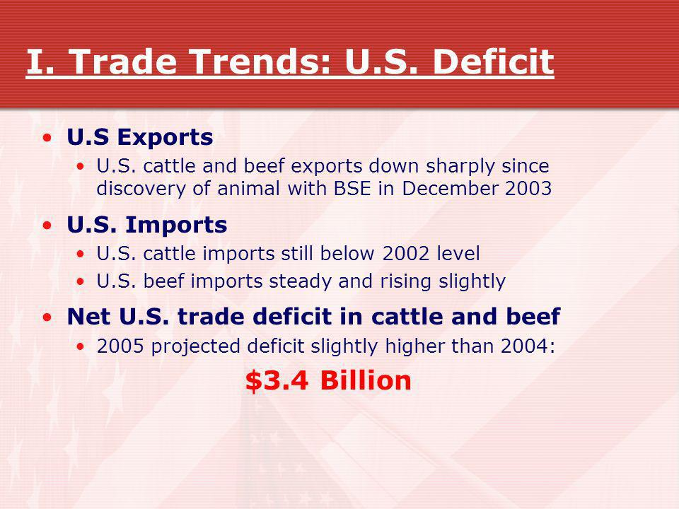 I. Trade Trends: U.S. Deficit
