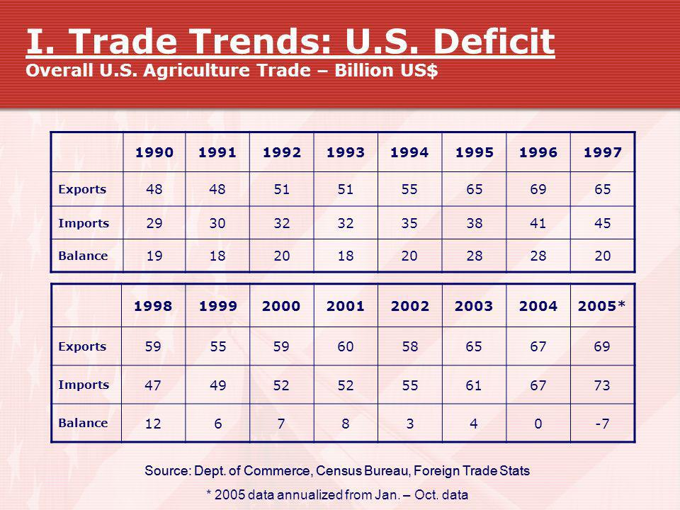 I. Trade Trends: U. S. Deficit Overall U. S