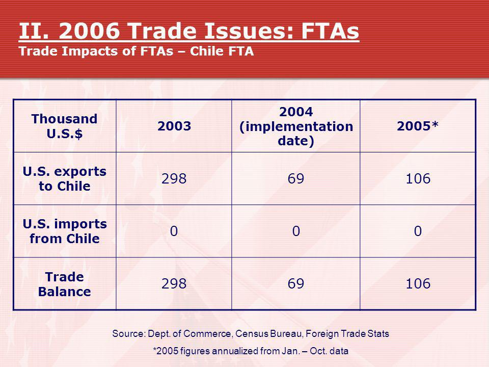 II. 2006 Trade Issues: FTAs Trade Impacts of FTAs – Chile FTA