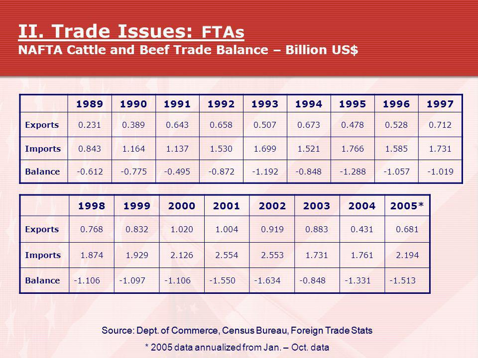 II. Trade Issues: FTAs NAFTA Cattle and Beef Trade Balance – Billion US$