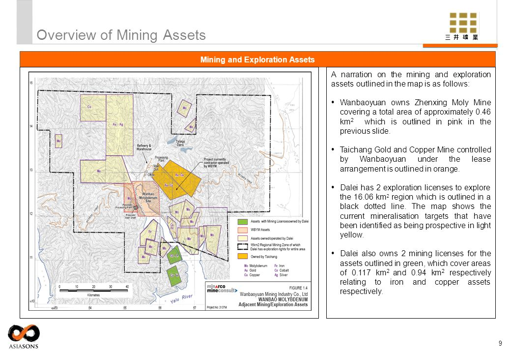 Overview of Mining Assets