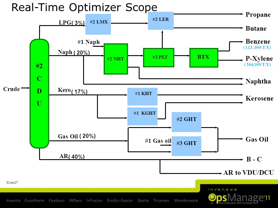 Real-Time Optimizer Scope
