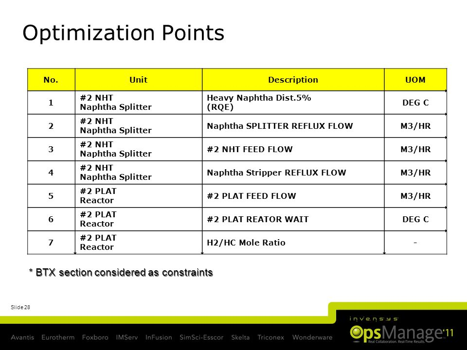 Optimization Points * BTX section considered as constraints No. Unit