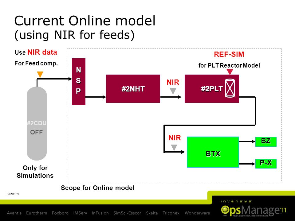 Current Online model (using NIR for feeds)