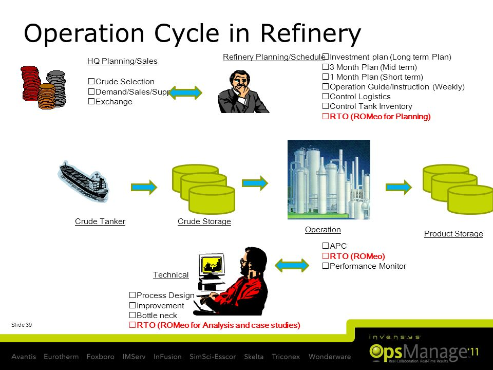 Operation Cycle in Refinery