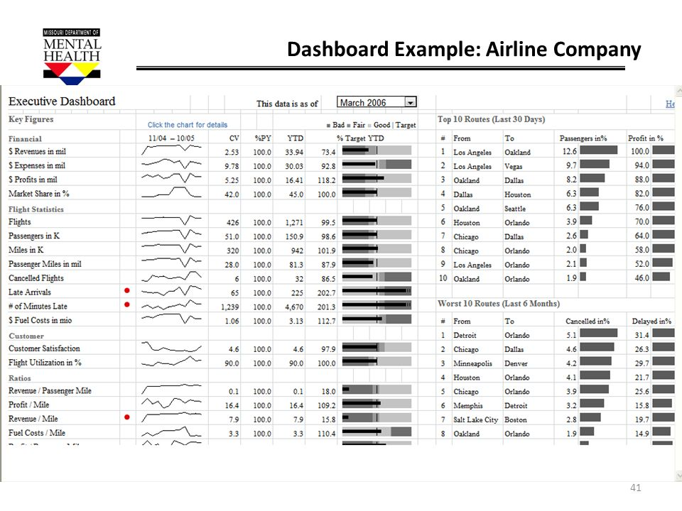 Dashboard Example: Airline Company